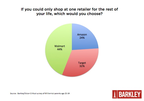 [Chart] If you could only shop at one retailer for the rest of your life, which would you choose?